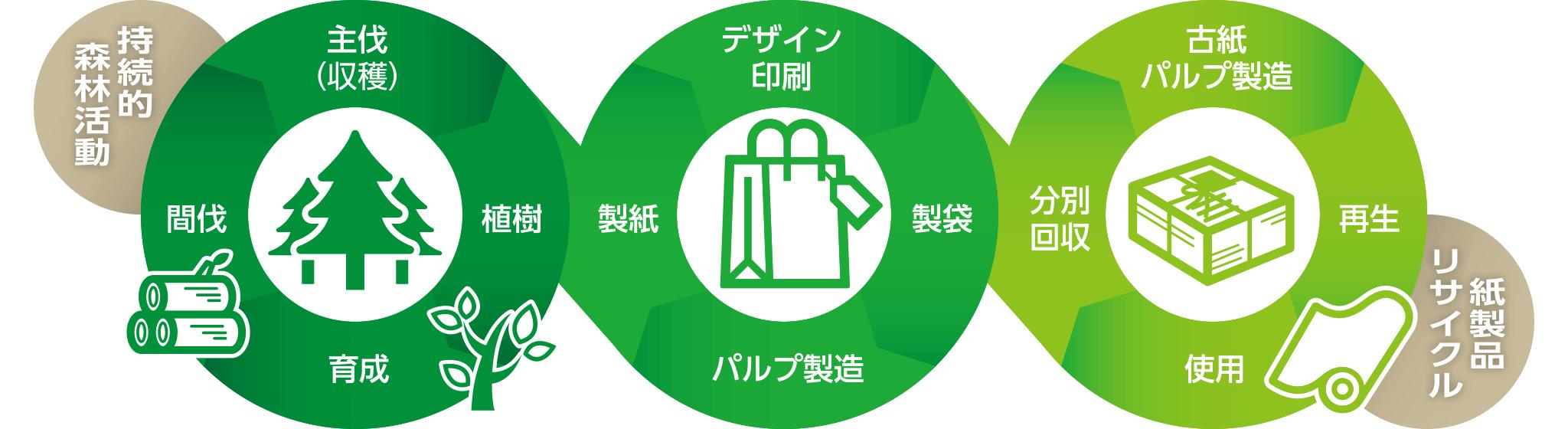 持続可能な循環型製品の紙袋はミライを育てる