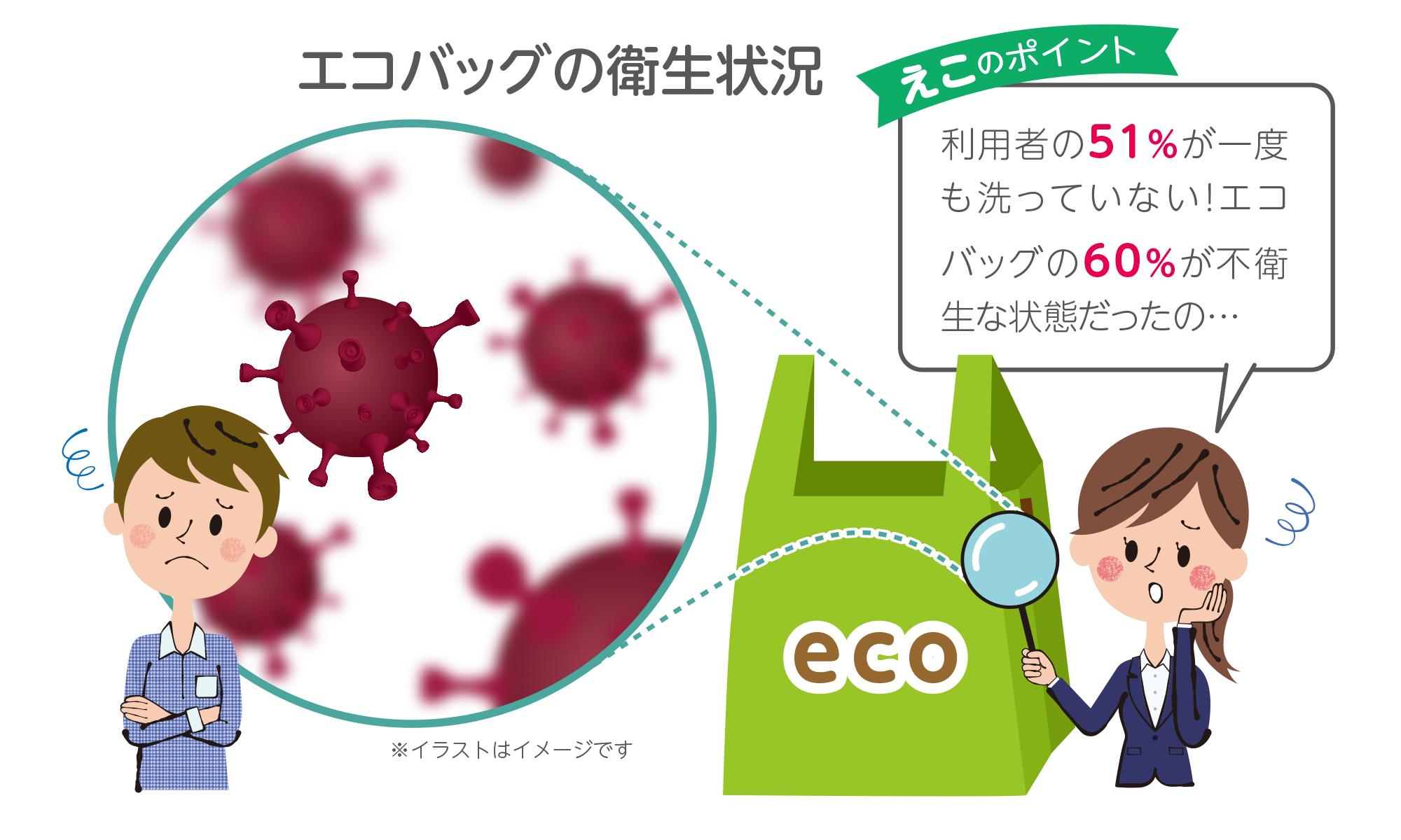 エコバッグやマイバッグに付着するウイルスや雑菌