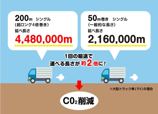 輸送効率化してCO2排出量の削減にもつながる長尺トイレットペーパー