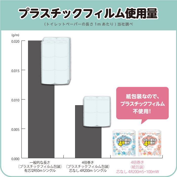 プラスチックフィルムの使用を減らせる環境にやさしい紙パッケージ